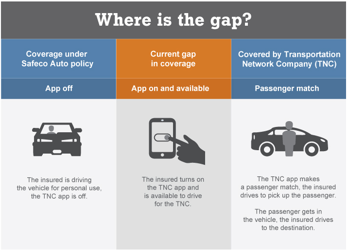 Ridesharing Coverage Gap